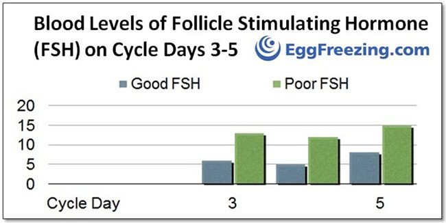 Frozen Egg Bank Fsh Blood Test The Graph Above Shows That Levels Of On Cycle Days Can Suggest Reassuring Or Non Ovarian Reserve